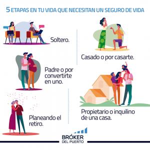 5 etapas para un seguro de vida